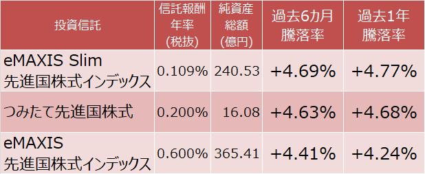 eMAXIS Slim 先進国株式インデックス、つみたて先進国株式、eMAXIS 先進国株式インデックスの成績比較表