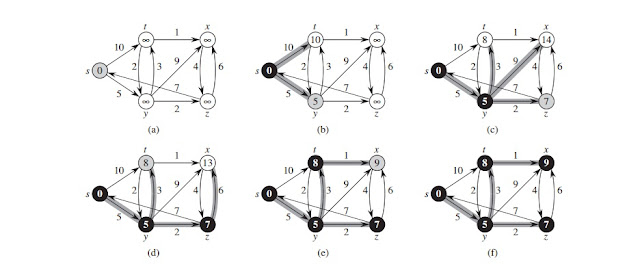 dijkstra algorithm for shortest path graph in c