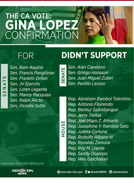 senators and congressmen vote on gina lopez confirmation