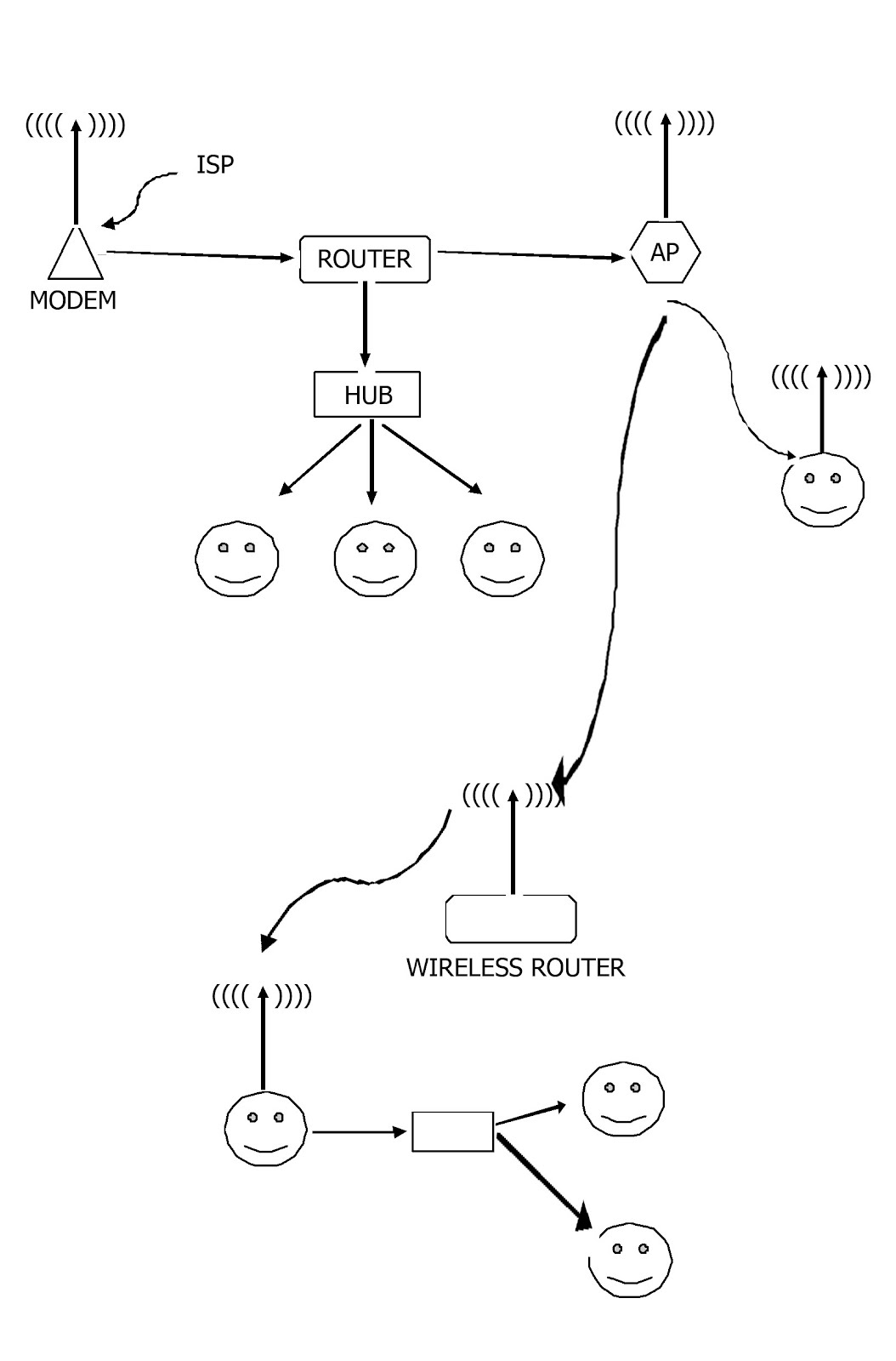 Iptek Modem Wireless Router Hub Dan Access Point