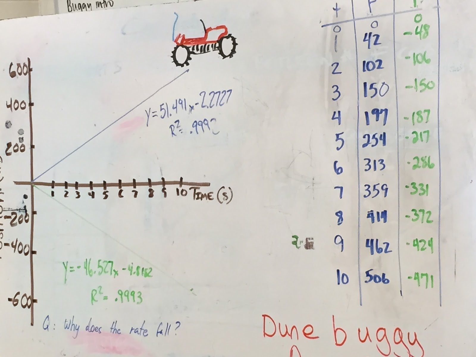 Physics Modeling Unit 2 Constant Velocity