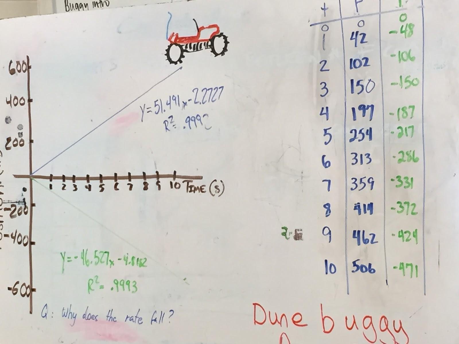 Physics Modeling Unit 2 Constant Velocity