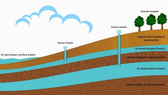 Media Peresapan Air Tanah dan Proses Penguapan Air Tanah