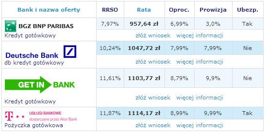 kredyt gotówkowy 80 000 zł 10 lat