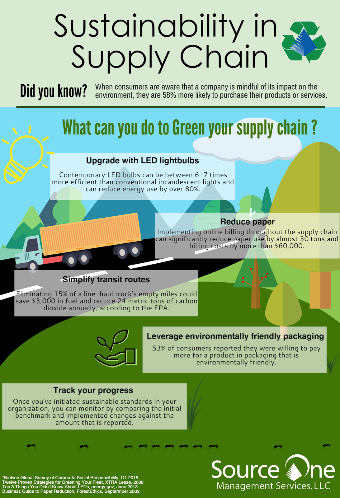 Sustainability in Supply Chain Infographic