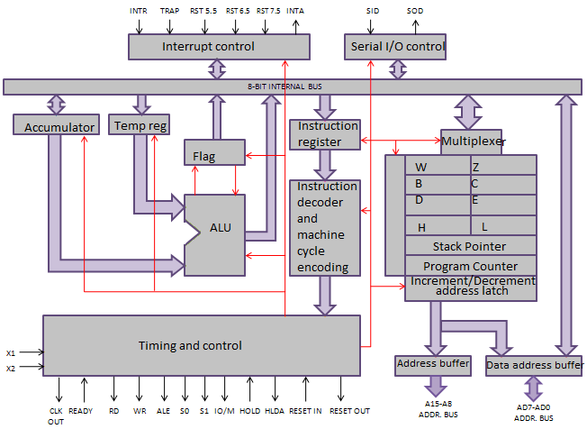 the above diagram shows the architecture of 8085  from the diagram we can  see that the architecture has the following functional units: