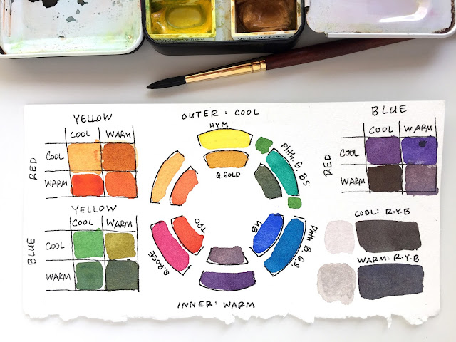 Split primary watercolor palette mixing chart