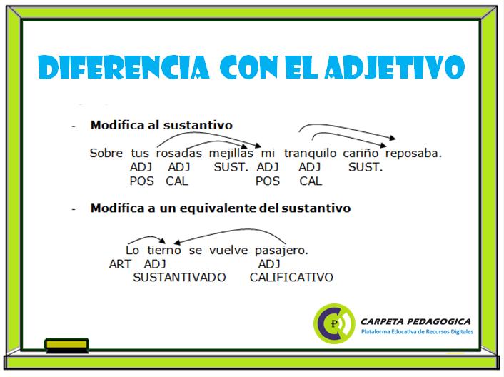 Pronombre: Diferencia con el Adjetivo