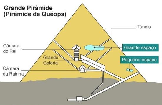 Espaço vazio piramide Queops