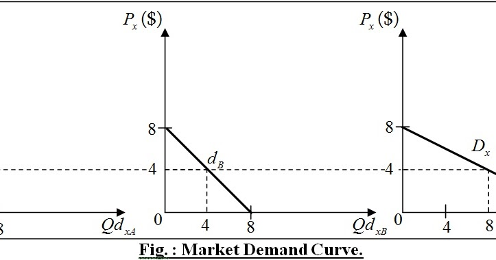 the four different market structures found in the us market system A four firm concentration ratio there are four ways to get a concentration ratio equal to 1: (1) the industry is a monopoly, (2) the industry has 2 firms, (3) the industry has 3 firms, (4) the industry has 4 firms.