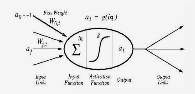 Basic Neural Network : Algorithm and Example: Perceptron