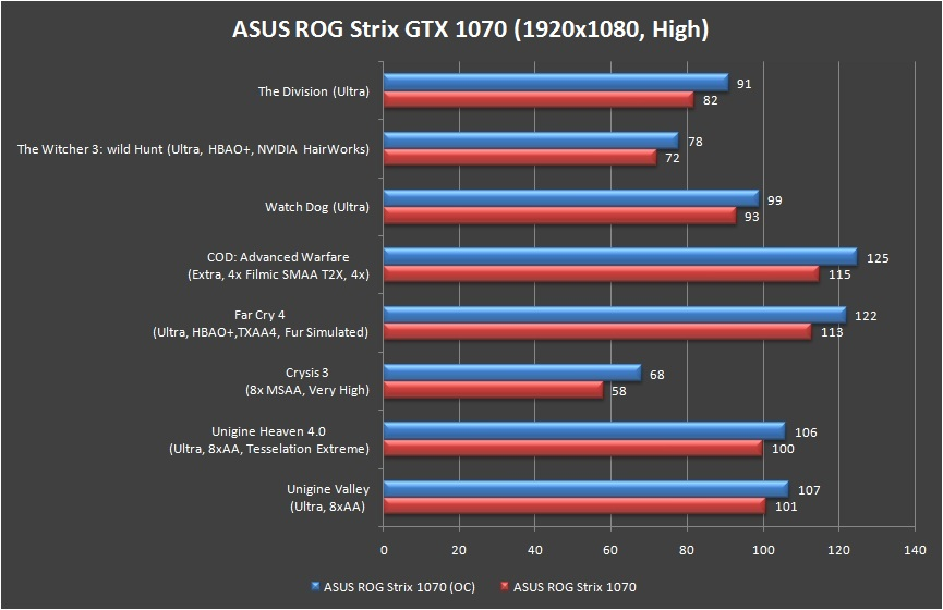 ASUS ROG Strix GeForce GTX 1070 Review 44