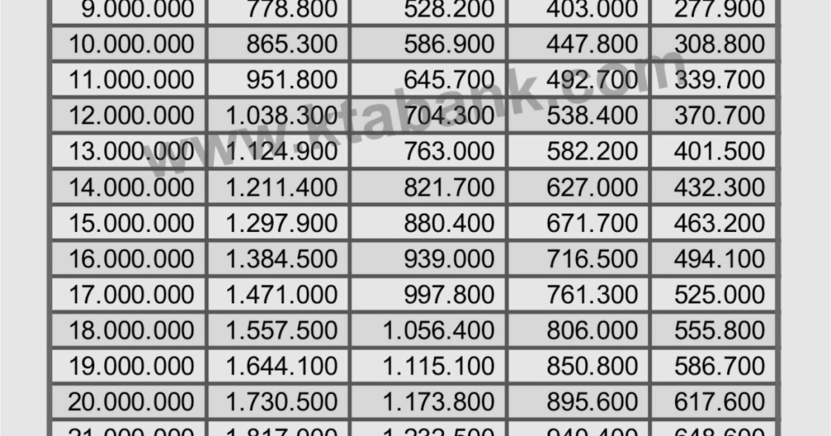 Tabel Angsuran Pinjaman Kur Dari Bank Bri 2019 Kta Bank 2020