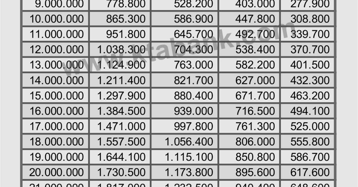 Tabel Angsuran Pinjaman KUR dari Bank BRI 2021 - KTA BANK 2021