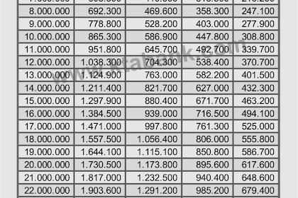 Tabel Angsuran Pinjaman KUR dari Bank BRI Maret 2019