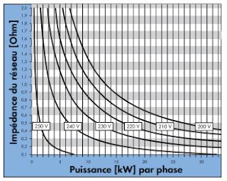 Influence de la propriété de réseau sur la réalisation du raccordement d'onduleurs PV