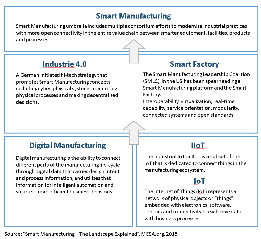 Mesaknows How To Achieve Smart Manufacturing