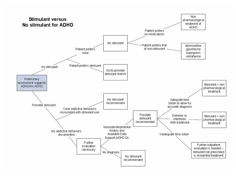 ADHD Decision Flow Chart | Real Psychiatry Technical Blog