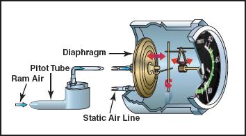 Komponen Airspeed indicator (ASI) (Indikator kecepatan udara)