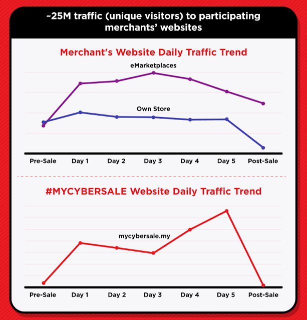 Website daily traffic trend