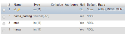 Menampilkan Data dari Mysql Kedalam Tabel Menggunakan PHP