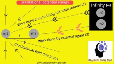 gravitational potential energy,what is gravitational potential energy,formula of potential energy