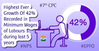 Minimum-Wages-7thCPC-NPS