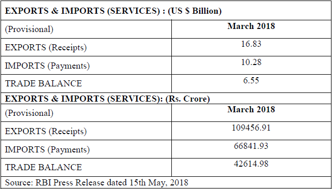 SERVICES TRADE - Foreign Trade of India March 2018