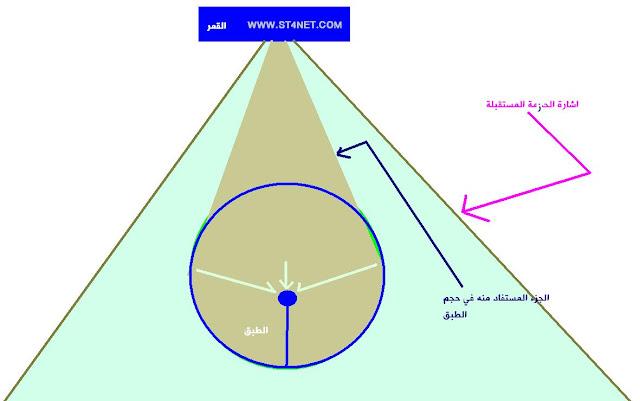 تعرف على اساس تواجد نوع استقطاب افقي Horizontal و عمودي vertical وكيف يساعد حجم الطبق في استقبال الاقمار