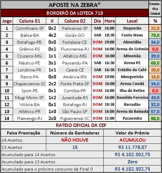 LOTECA 719 - RESULTADOS / RATEIO OFICIAL 02