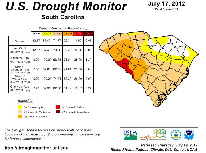 Overall Climate South Carolina