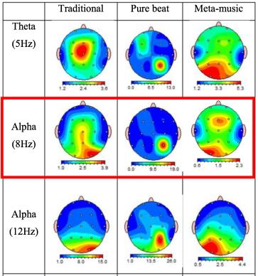 図:バイノウラルビートと瞑想の脳波