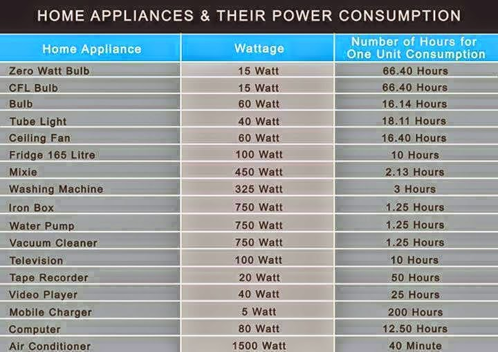 Home Appliances and their Power Consumption  EEE COMMUNITY