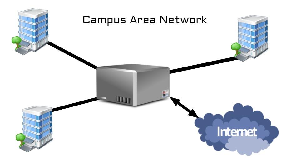 ผลการค้นหารูปภาพสำหรับ campus area network