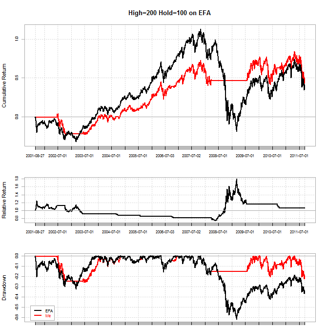 Pca trading strategies