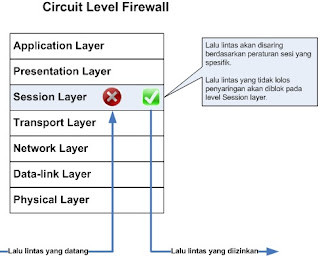 Cara kerja circuit level gateway