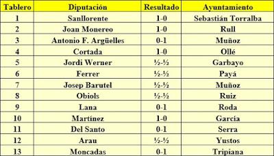 Resultados ida - 25 de abril de 1954
