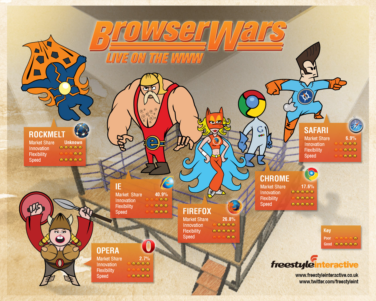 Browsers As Wrestlers Infographic Adrian Roselli