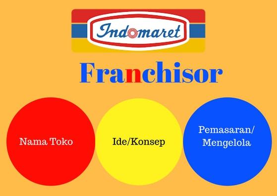 Gambar Ilustrasi 1 Waralaba Indomaret - Indomaret sebagai franchisor