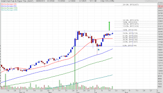 Target saham INKP