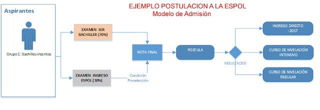 http://metroactiva.com/blog-noticias-ecuador/2017/03/consultar-resultados-examen-ser-bachiller/#consultar