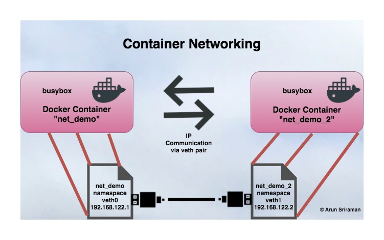 how to delete container in docker