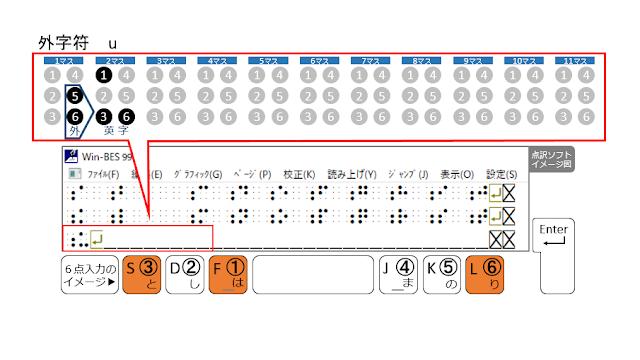 3行目2マス目に1、3、6の点が示された点訳ソフトのイメージ図と1、3、6の点がオレンジで示された6点入力のイメージ図
