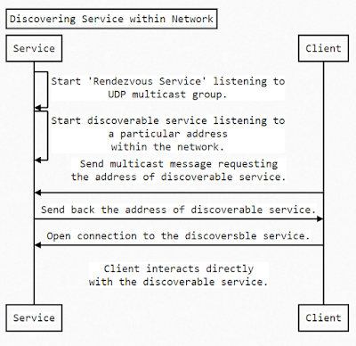 Discovering Service within Network
