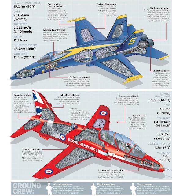 Blue Angels versus Red Arrows