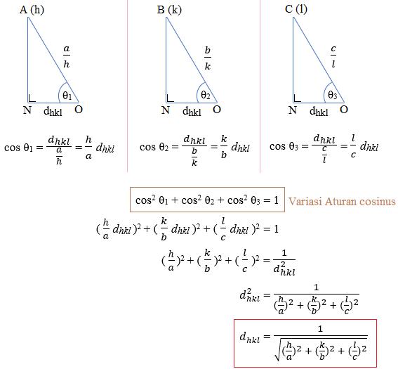 persamaan dhkl pada kristal