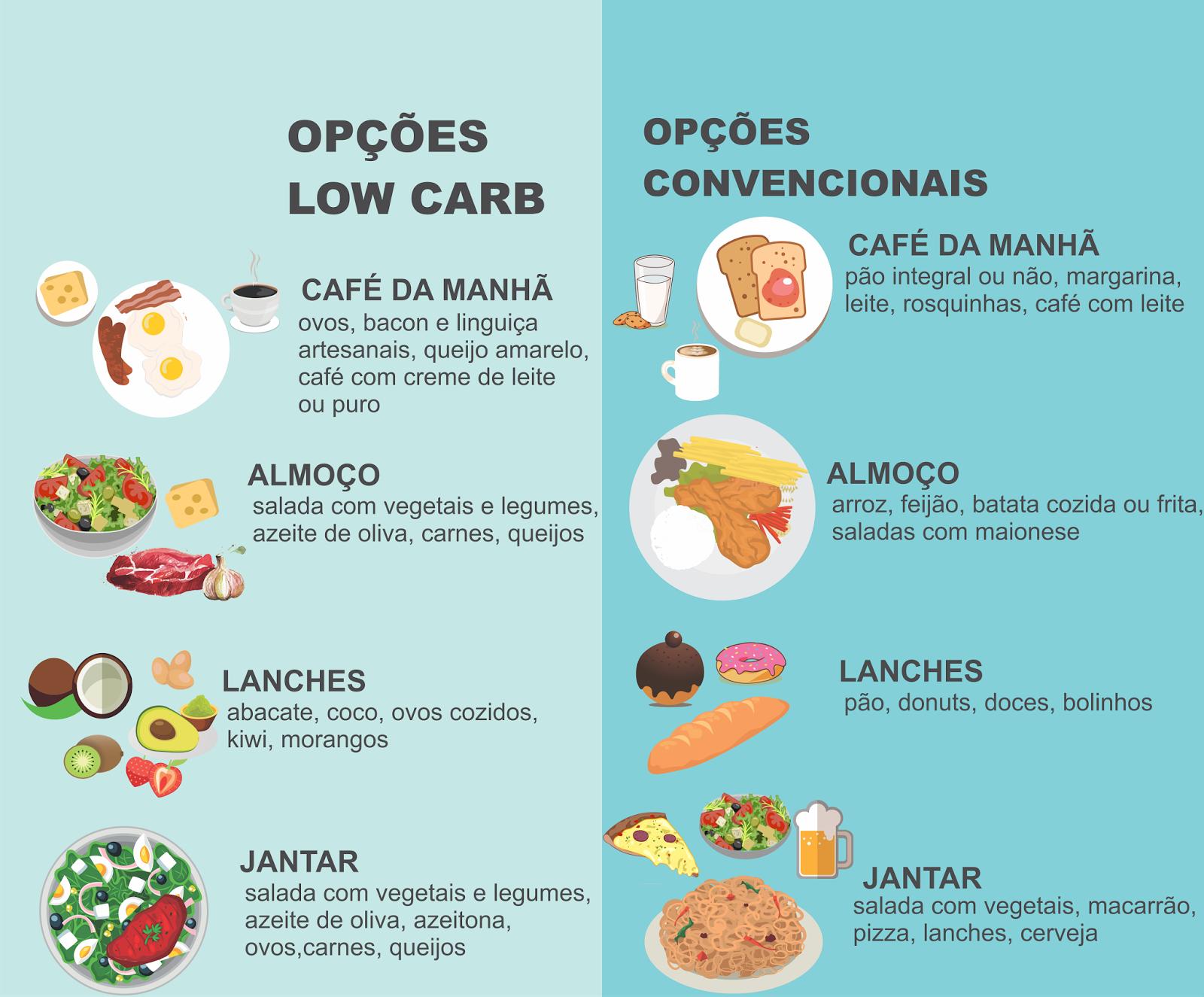 dieta intermitente o que posso comer