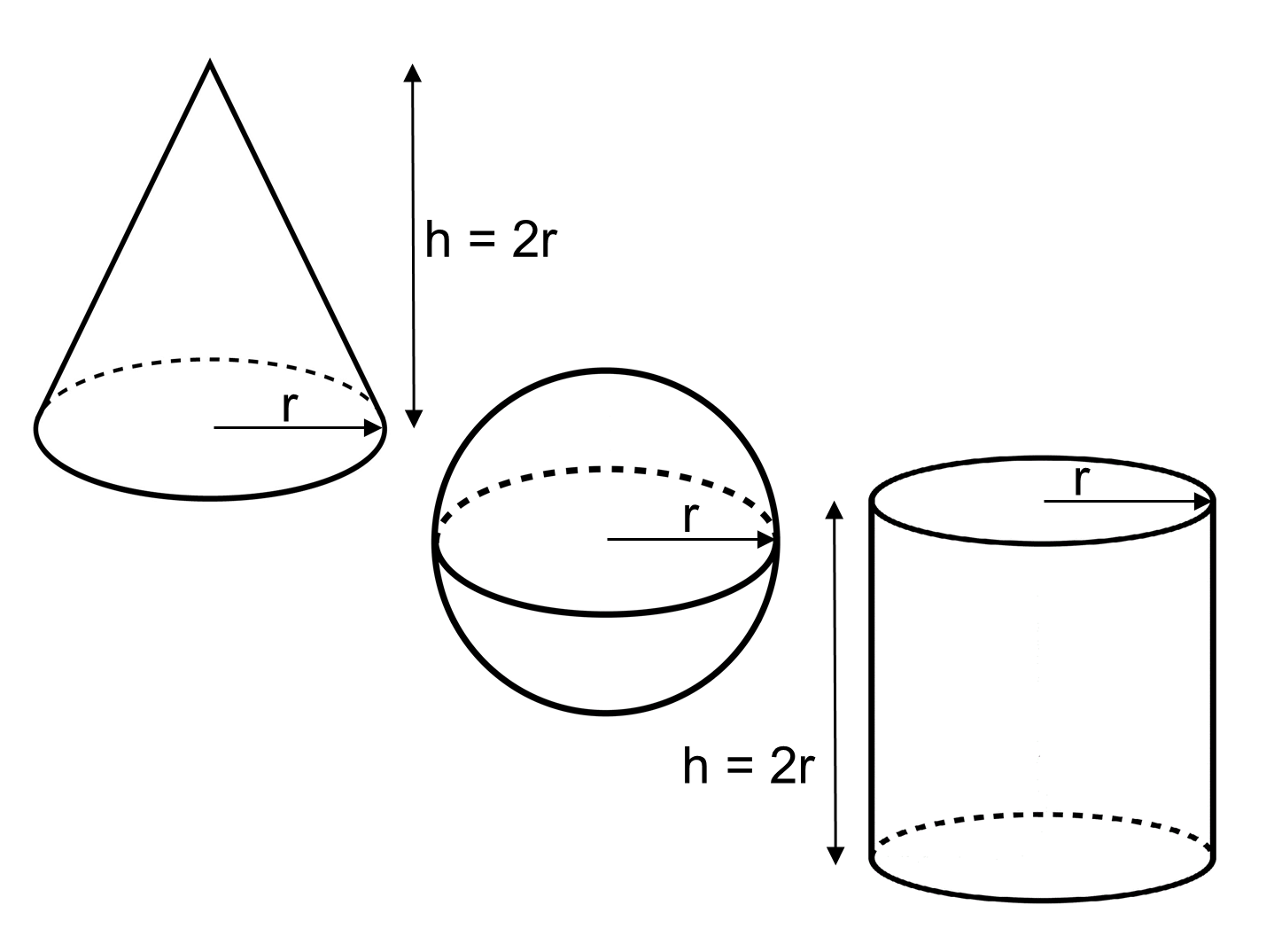 Median Don Steward Mathematics Teaching Cone Sphere Cylinder