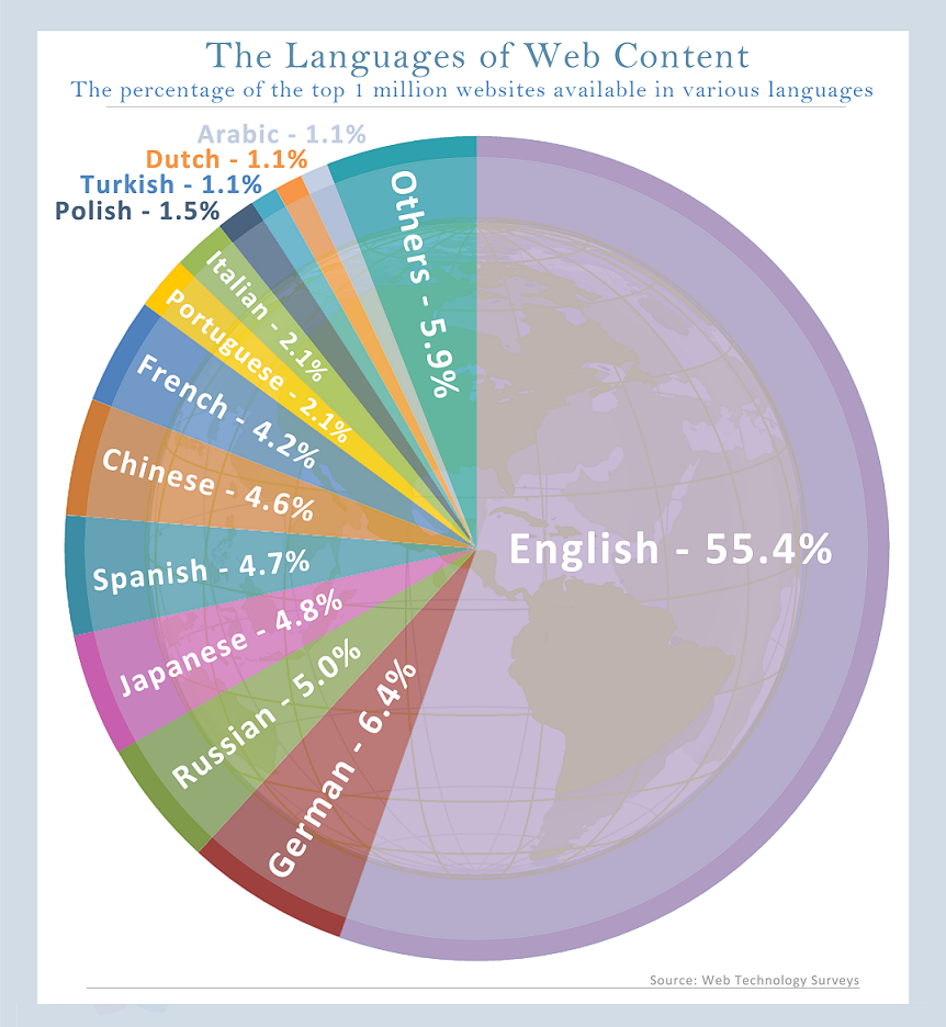 below diagram shows the usage of other language on the worldwide web [ 862 x 936 Pixel ]