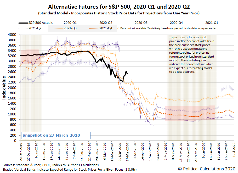 Alternative Futures - S&P 500 - 2020Q1 and 2020Q2 - Standard Model - Snapshot on 27 Mar 2020